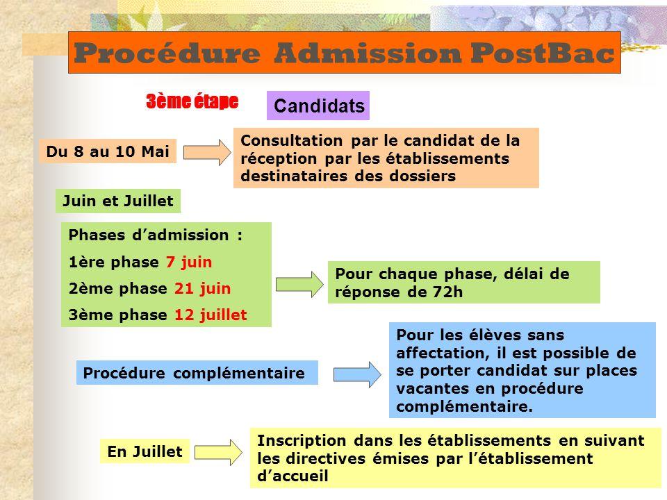 Phases d'admission : 1ère phase 7 juin 2ème phase 21 juin 3ème phase 12 juillet Pour les élèves sans affectation, il est possible de se porter candidat sur places vacantes en procédure complémentaire.