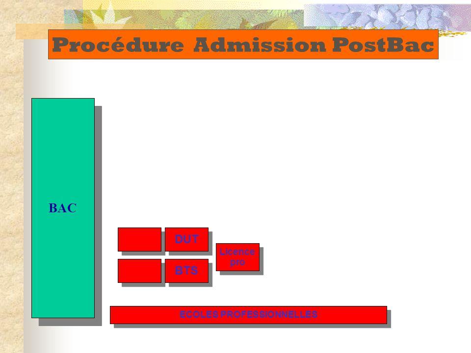 BAC DUT BTS Licence pro Licence pro ECOLES PROFESSIONNELLES Procédure Admission PostBac