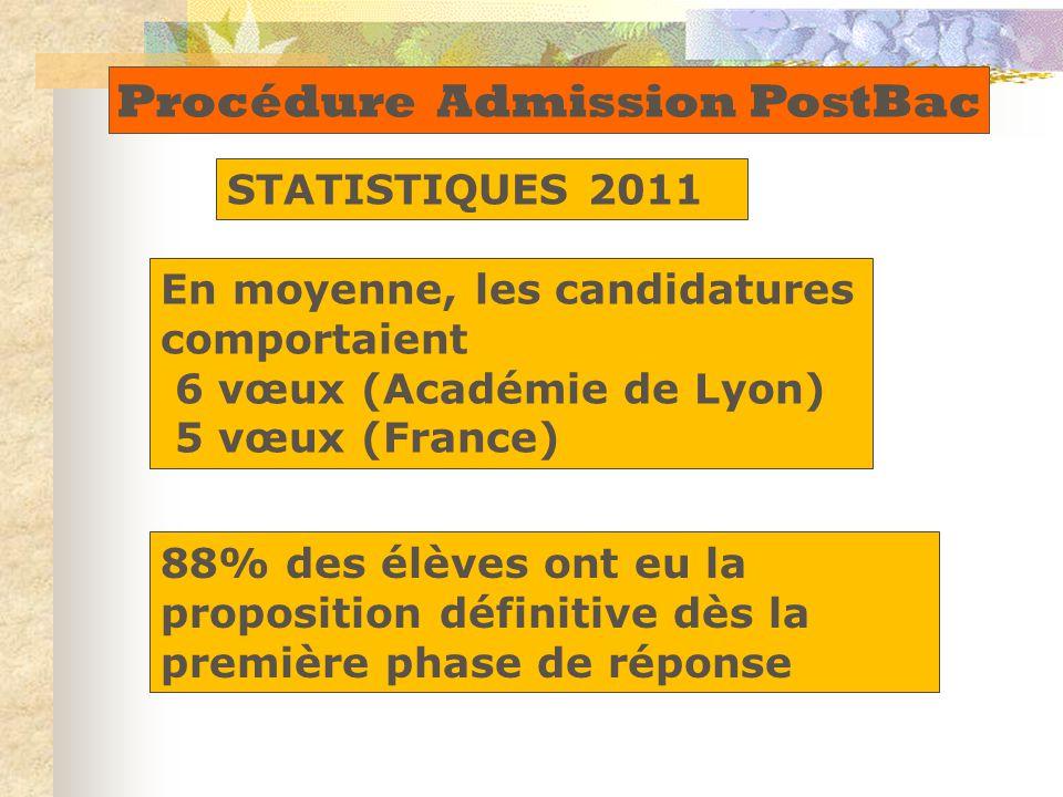Procédure Admission PostBac STATISTIQUES 2011 En moyenne, les candidatures comportaient 6 vœux (Académie de Lyon) 5 vœux (France) 88% des élèves ont eu la proposition définitive dès la première phase de réponse
