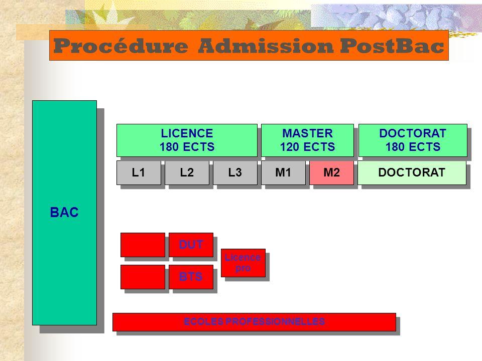 BAC DUT BTS L1 L2 L3 M1 M2 DOCTORAT LICENCE 180 ECTS LICENCE 180 ECTS Licence pro Licence pro MASTER 120 ECTS MASTER 120 ECTS DOCTORAT 180 ECTS DOCTOR