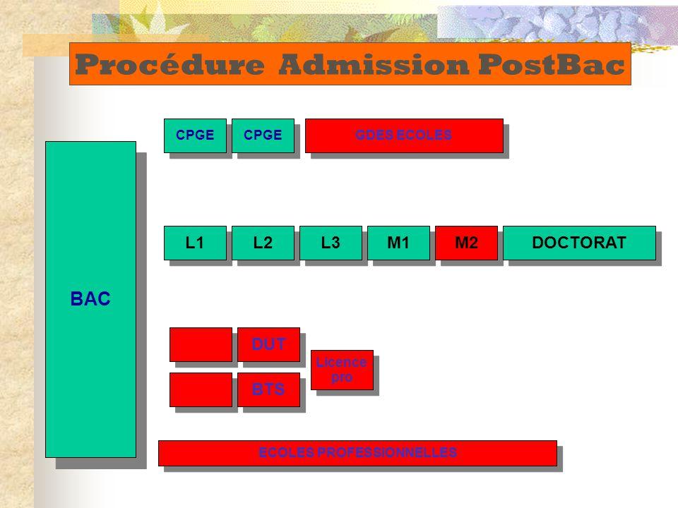 BAC DUT BTS L1 L2 L3 M1 M2 DOCTORAT CPGE GDES ECOLES Licence pro Licence pro ECOLES PROFESSIONNELLES Procédure Admission PostBac