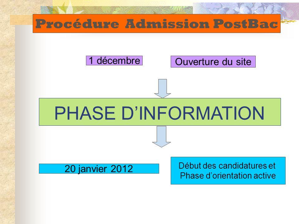 1 décembre Ouverture du site 20 janvier 2012 Début des candidatures et Phase d'orientation active Procédure Admission PostBac PHASE D'INFORMATION