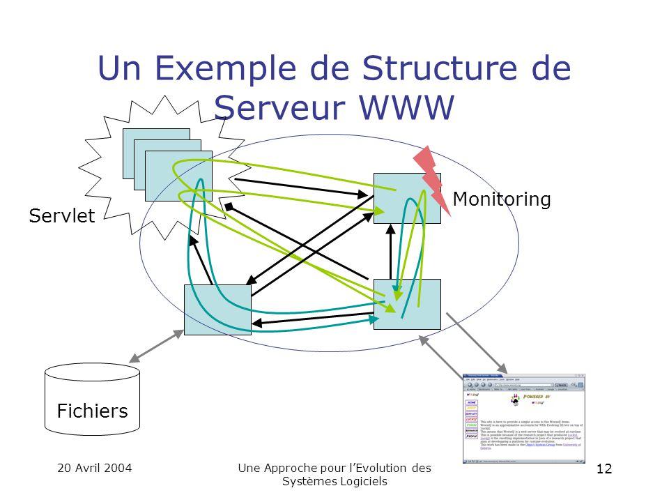 20 Avril 2004Une Approche pour l'Evolution des Systèmes Logiciels 11 La Tradition des Applications Orientées-Objet .