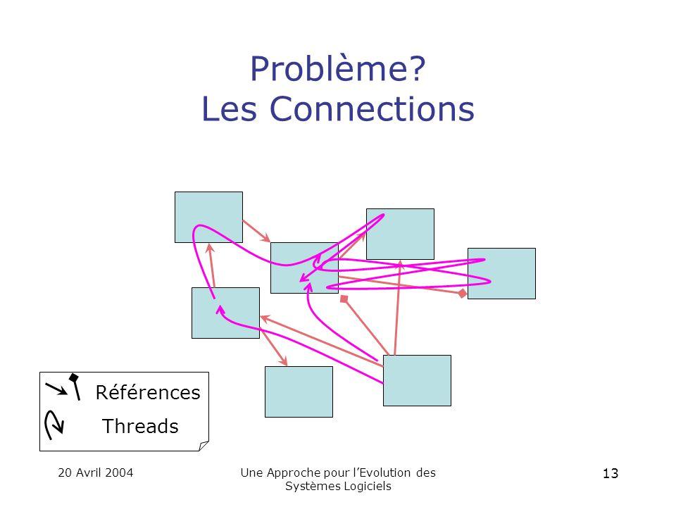 20 Avril 2004Une Approche pour l'Evolution des Systèmes Logiciels 12 Un Exemple de Structure de Serveur WWW Clients Servlet Fichiers Monitoring