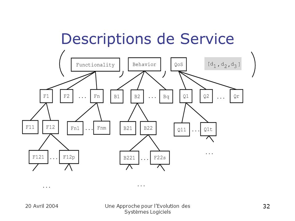 20 Avril 2004Une Approche pour l'Evolution des Systèmes Logiciels 31 Comment le Programmeur Décrit-il les Services.