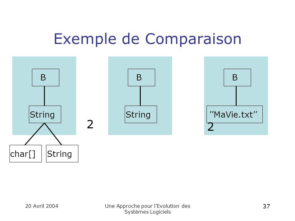 20 Avril 2004Une Approche pour l'Evolution des Systèmes Logiciels 36 Comparer Les Arbres.