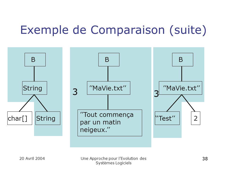 20 Avril 2004Une Approche pour l'Evolution des Systèmes Logiciels 37 2 2 Exemple de Comparaison B Stringchar[]String B B ''MaVie.txt''