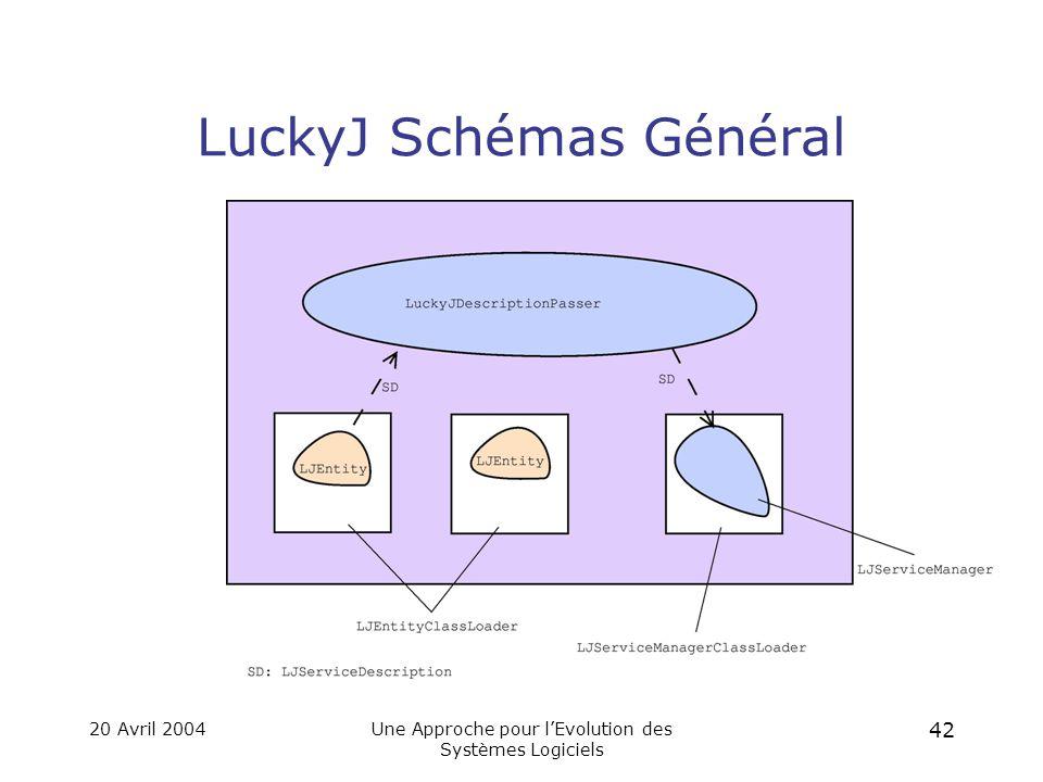 20 Avril 2004Une Approche pour l'Evolution des Systèmes Logiciels 41 Implantation de l'infrastructure: LuckyJ Permets de faire des changements arbitraires dans la structure des applications qui l'utilisent.