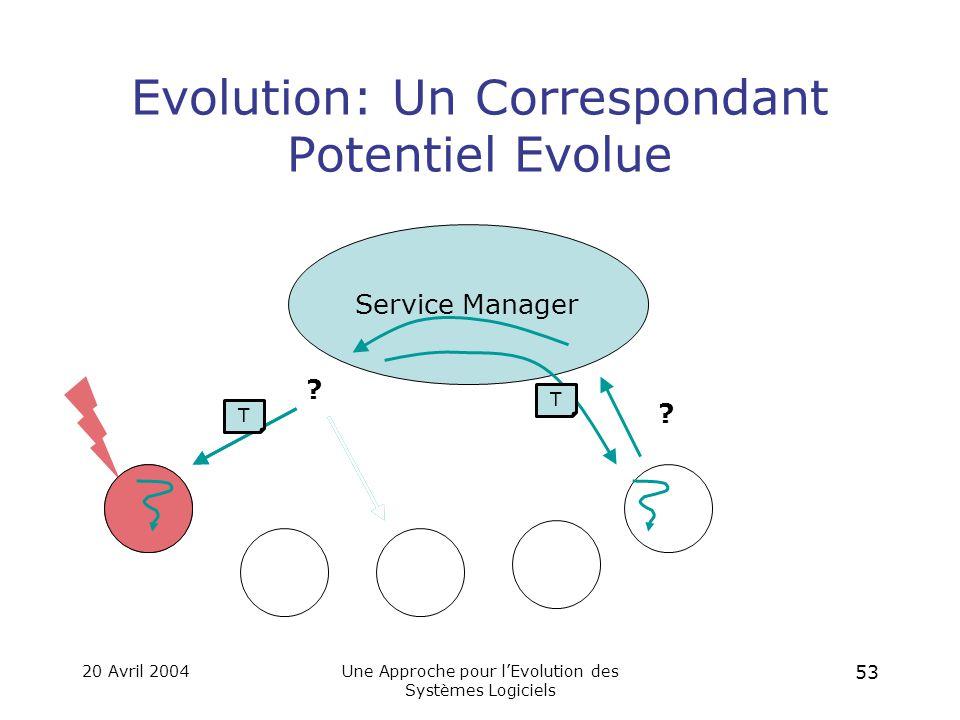 20 Avril 2004Une Approche pour l'Evolution des Systèmes Logiciels 52 Evolution: Un Correspondant Potentiel disparaît Service Manager .
