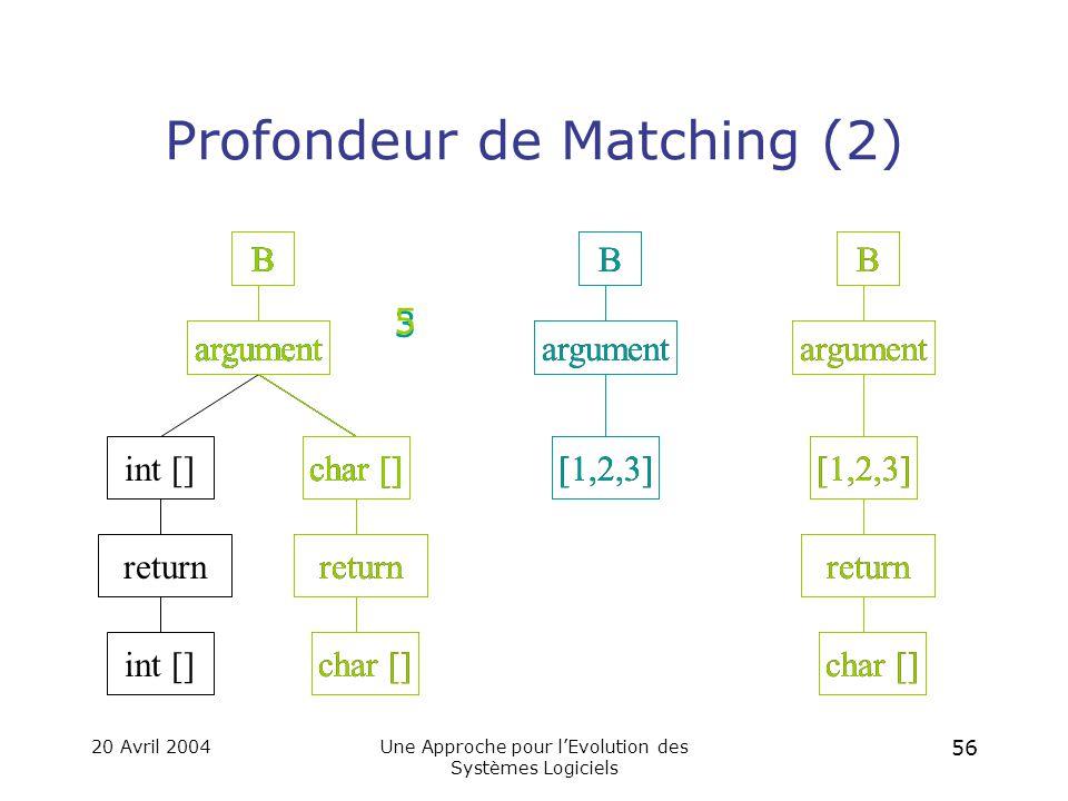 20 Avril 2004Une Approche pour l'Evolution des Systèmes Logiciels 55 Profondeur de Matching (1) F « Sort » « BubbleSort »« SlowSort » F « Sort » « SlowSort » F « Sort » F F 2 F « SlowSort » F « Sort » « SlowSort » 3