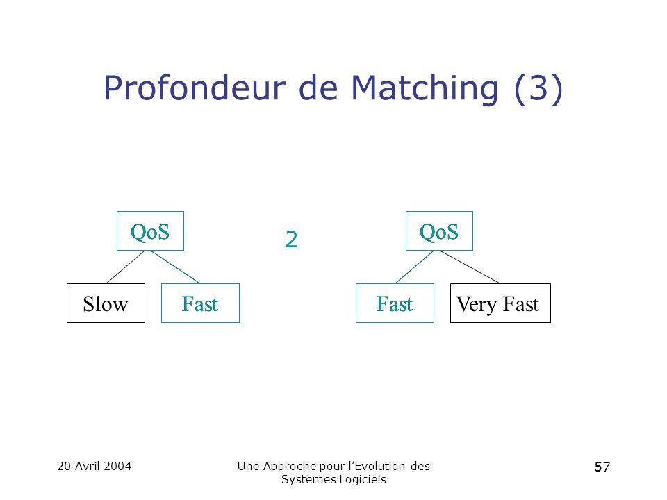 20 Avril 2004Une Approche pour l'Evolution des Systèmes Logiciels 56 Profondeur de Matching (2) B argument int []char [] return int []char [] B argument [1,2,3] return char [] B argument [1,2,3] B argument char [] B argument B char [] B argument [1,2,3] 3 B argument char [] B argument char [] return char [] B argument [1,2,3] return char [] 5