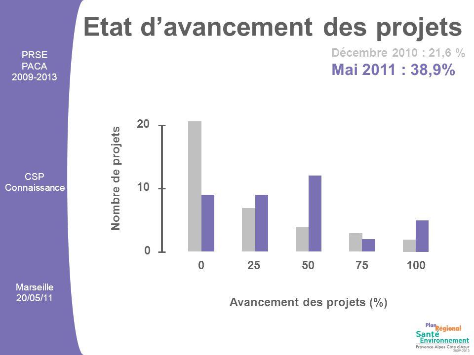 Etat d'avancement des projets 0255075100 Avancement des projets (%) Nombre de projets 0 10 20 Décembre 2010 : 21,6 % Mai 2011 : 38,9% PRSE PACA 2009-2013 CSP Connaissance Marseille 20/05/11