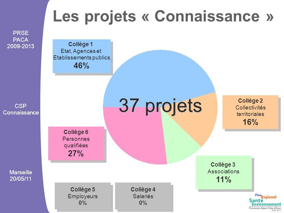 26 projets à vocation régionale 11 projets territorialisés 9 dans les Bouches-du-Rhône 1 dans le Vaucluse 1 dans les Alpes de Haute-Provence Les projets « Connaissance » PRSE PACA 2009-2013 CSP Connaissance Marseille 20/05/11