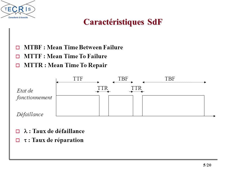 6/20 FIABILITE Aptitude d un système à accomplir sa mission dans des conditions données.