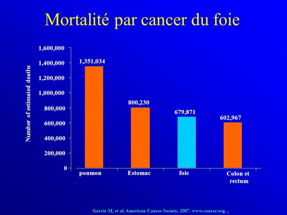 Mortalité par cancer du foie 1,351,034 800,230 679,871 602,967 poumonEstomacfoie Colon et rectum Number of estimated deaths Garcia M, et al. American