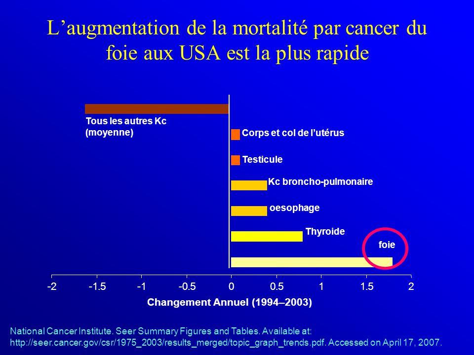 -2-1.5-1-0.500.511.52 Tous les autres Kc (moyenne) foie Thyroide oesophage Kc broncho-pulmonaire Testicule Corps et col de l'utérus Changement Annuel (1994–2003) National Cancer Institute.