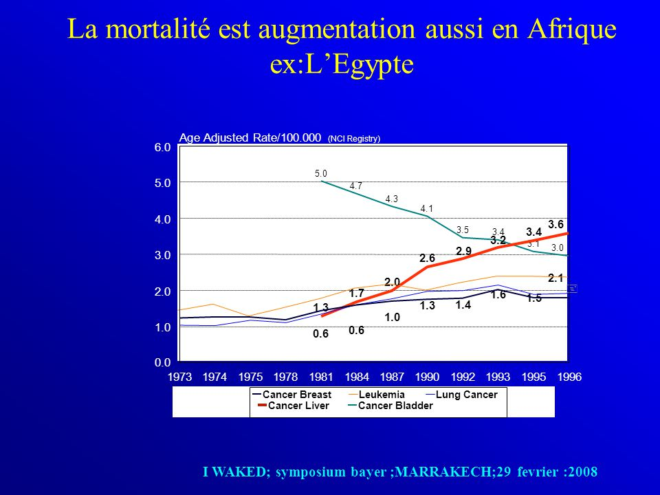 La mortalité est augmentation aussi en Afrique ex:L'Egypte 5.0 4.7 4.3 4.1 3.5 3.4 3.1 3.0 + 0.6 1.0 1.3 1.4 1.6 1.5 2.1 1.3 1.7 2.0 2.6 2.9 3.2 3.4 3.6 197319741975197819811984198719901992199319951996 0.0 1.0 2.0 3.0 4.0 5.0 6.0 Age Adjusted Rate/100.000 (NCI Registry) Cancer BreastLeukemiaLung Cancer Cancer LiverCancer Bladder I WAKED; symposium bayer ;MARRAKECH;29 fevrier :2008