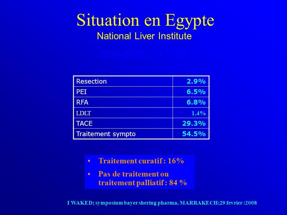 Situation en Egypte Resection2.9% PEI6.5% RFA6.8% LDLT1.4% TACE29.3% Traitement sympto54.5% Traitement curatif : 16% Pas de traitement ou traitement palliatif : 84 % National Liver Institute 2004-2007, n = 1104 I WAKED; symposium bayer shering pharma, MARRAKECH;29 fevrier :2008