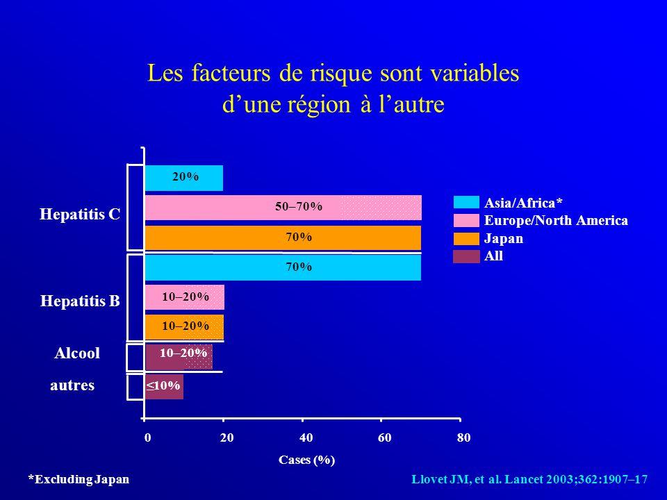 Les facteurs de risque sont variables d'une région à l'autre *Excluding Japan Llovet JM, et al. Lancet 2003;362:1907–17 autres Alcool Hepatitis B Hepa