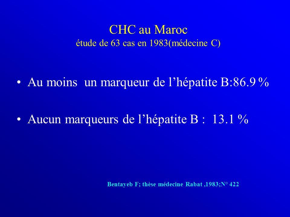 CHC au Maroc étude de 63 cas en 1983(médecine C) Au moins un marqueur de l'hépatite B:86.9 % Aucun marqueurs de l'hépatite B : 13.1 % Bentayeb F; thèse médecine Rabat,1983;N° 422