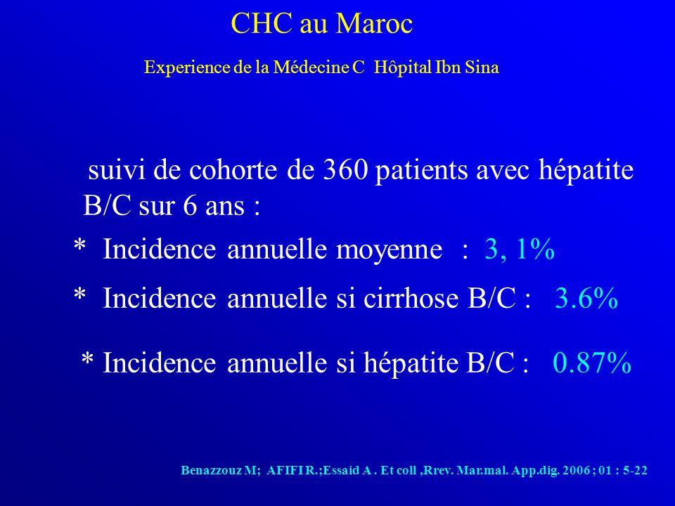 suivi de cohorte de 360 patients avec hépatite B/C sur 6 ans : * Incidence annuelle moyenne : 3, 1% * Incidence annuelle si cirrhose B/C : 3.6% * Incidence annuelle si hépatite B/C : 0.87% Benazzouz M; AFIFI R.;Essaid A.