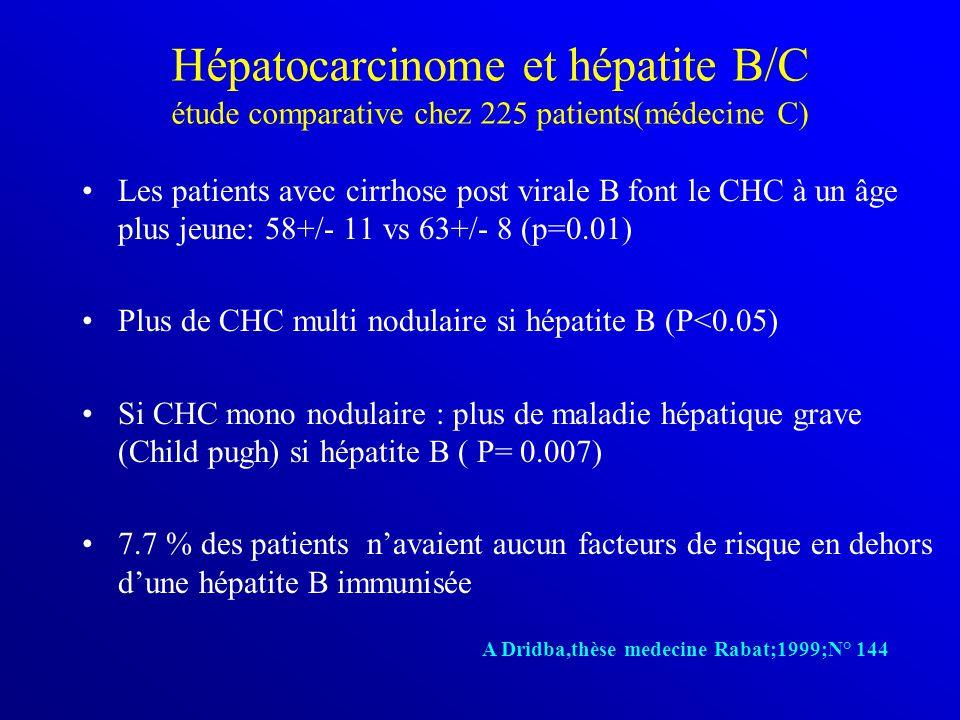 Hépatocarcinome et hépatite B/C étude comparative chez 225 patients(médecine C) Les patients avec cirrhose post virale B font le CHC à un âge plus jeune: 58+/- 11 vs 63+/- 8 (p=0.01) Plus de CHC multi nodulaire si hépatite B (P<0.05) Si CHC mono nodulaire : plus de maladie hépatique grave (Child pugh) si hépatite B ( P= 0.007) 7.7 % des patients n'avaient aucun facteurs de risque en dehors d'une hépatite B immunisée A Dridba,thèse medecine Rabat;1999;N° 144