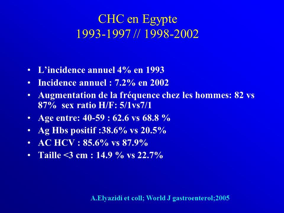 CHC en Egypte 1993-1997 // 1998-2002 L'incidence annuel 4% en 1993 Incidence annuel : 7.2% en 2002 Augmentation de la fréquence chez les hommes: 82 vs 87% sex ratio H/F: 5/1vs7/1 Age entre: 40-59 : 62.6 vs 68.8 % Ag Hbs positif :38.6% vs 20.5% AC HCV : 85.6% vs 87.9% Taille <3 cm : 14.9 % vs 22.7% A.Elyazidi et coll; World J gastroenterol;2005