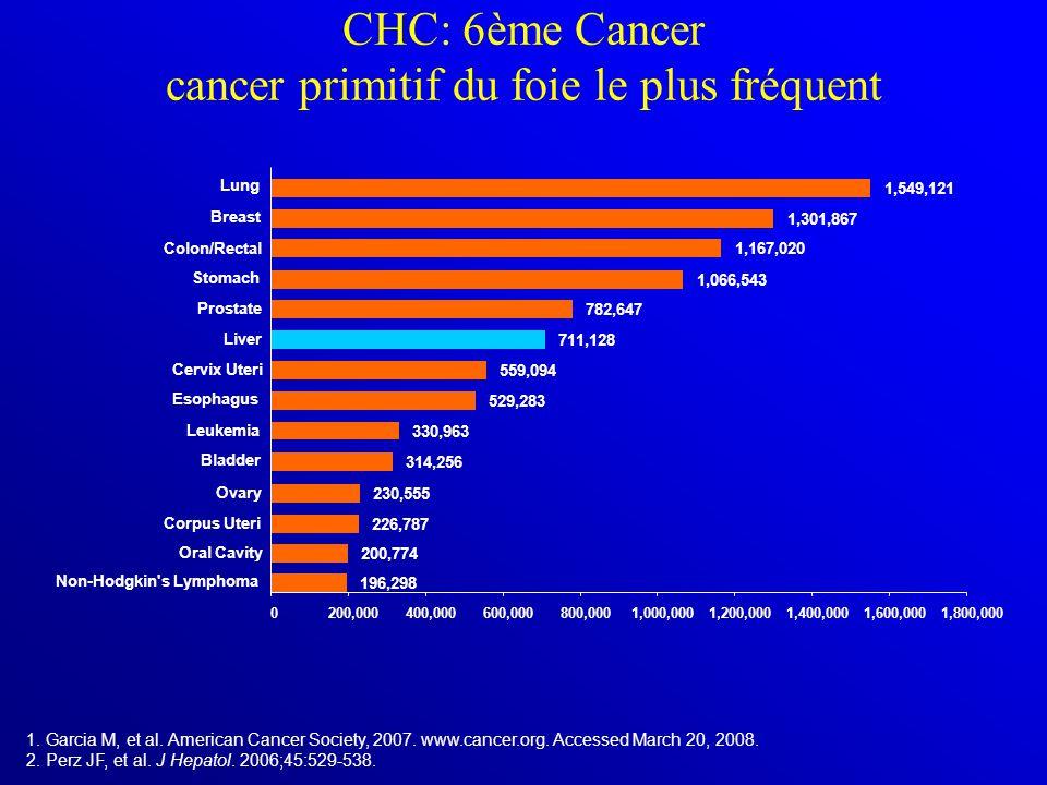 CHC: 6ème Cancer cancer primitif du foie le plus fréquent 1. Garcia M, et al. American Cancer Society, 2007. www.cancer.org. Accessed March 20, 2008.
