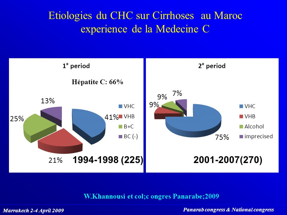 Etiologies du CHC sur Cirrhoses au Maroc experience de la Medecine C Marrakech 2-4 April 2009 Panarab congress & National congress W.Khannousi et col;c ongres Panarabe;2009 1994-1998 (225)2001-2007(270) Hépatite C: 66%