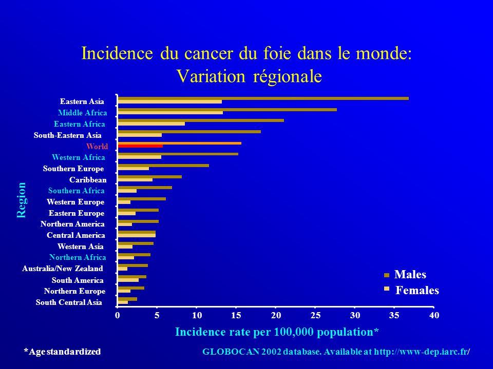Incidence du cancer du foie dans le monde: Variation régionale Incidence rate per 100,000 population* South Central Asia Northern Europe South America