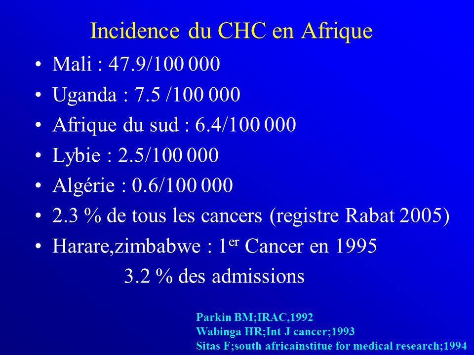 Incidence du CHC en Afrique Mali : 47.9/100 000 Uganda : 7.5 /100 000 Afrique du sud : 6.4/100 000 Lybie : 2.5/100 000 Algérie : 0.6/100 000 2.3 % de tous les cancers (registre Rabat 2005) Harare,zimbabwe : 1 er Cancer en 1995 3.2 % des admissions Parkin BM;IRAC,1992 Wabinga HR;Int J cancer;1993 Sitas F;south africainstitue for medical research;1994