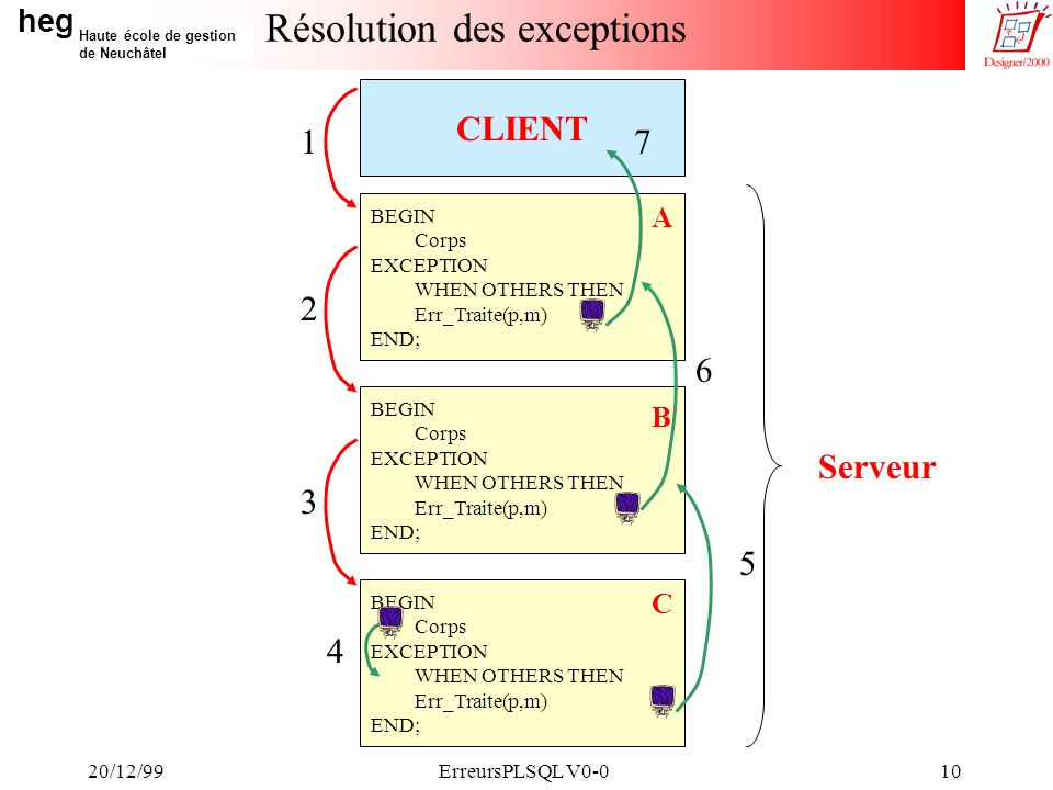 heg Haute école de gestion de Neuchâtel 20/12/99ErreursPLSQL V0-010 CLIENT Résolution des exceptions BEGIN Corps EXCEPTION WHEN OTHERS THEN Err_Traite(p,m) END; BEGIN Corps EXCEPTION WHEN OTHERS THEN Err_Traite(p,m) END; BEGIN Corps EXCEPTION WHEN OTHERS THEN Err_Traite(p,m) END; A B C Serveur 1 3 2 5 6 7 4