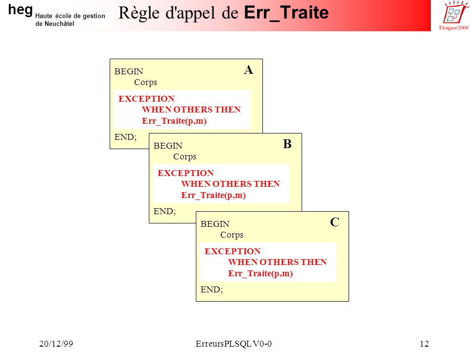 heg Haute école de gestion de Neuchâtel 20/12/99ErreursPLSQL V0-012 Règle d appel de Err_Traite BEGIN Corps END; A EXCEPTION WHEN OTHERS THEN Err_Traite(p,m) BEGIN Corps END; B EXCEPTION WHEN OTHERS THEN Err_Traite(p,m) BEGIN Corps END; C EXCEPTION WHEN OTHERS THEN Err_Traite(p,m)