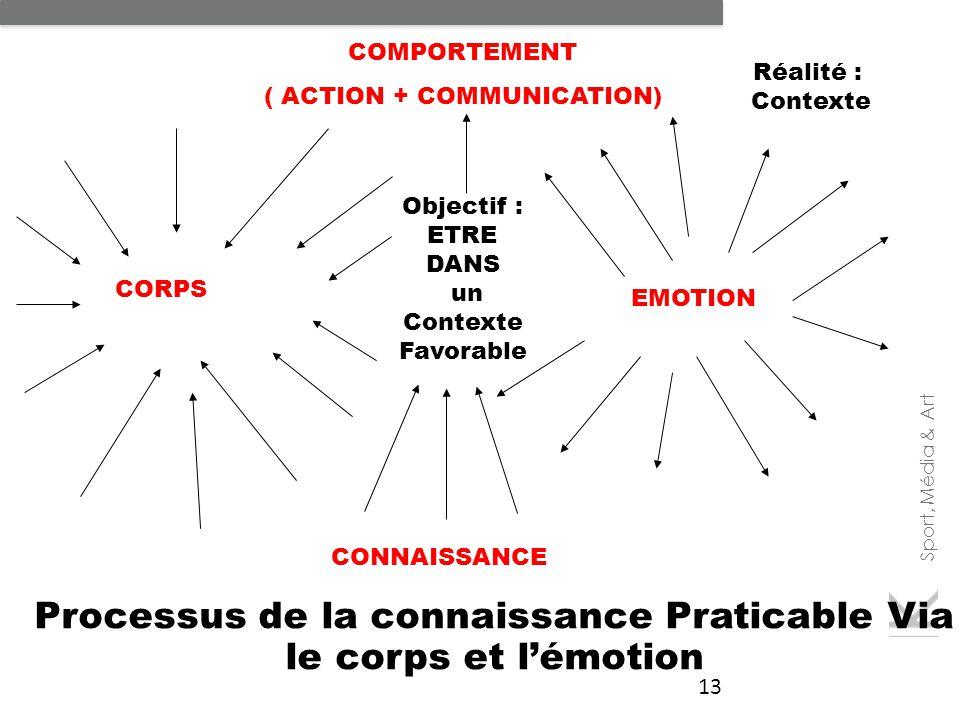 Sport, Média & Art 13 Processus de la connaissance Praticable Via le corps et l'émotion COMPORTEMENT ( ACTION + COMMUNICATION) CONNAISSANCE EMOTION Ré