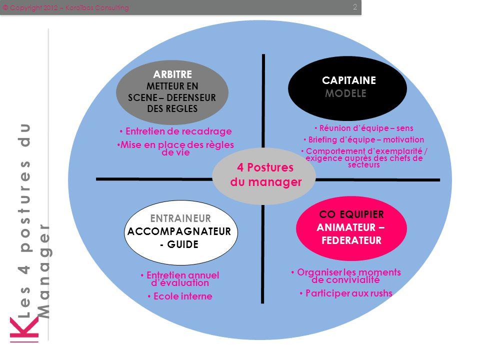 © Copyright 2012 – Koroïbos Consulting 2 Entretien de recadrage Mise en place des règles de vie Les 4 postures du Manager Réunion d'équipe – sens Brie