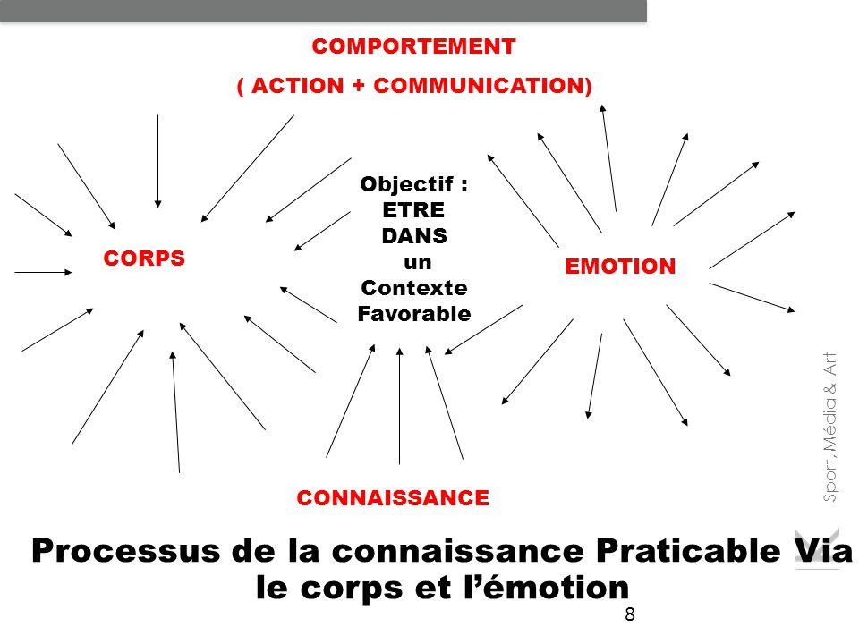 Sport, Média & Art 8 Processus de la connaissance Praticable Via le corps et l'émotion COMPORTEMENT ( ACTION + COMMUNICATION) CONNAISSANCE EMOTION Obj