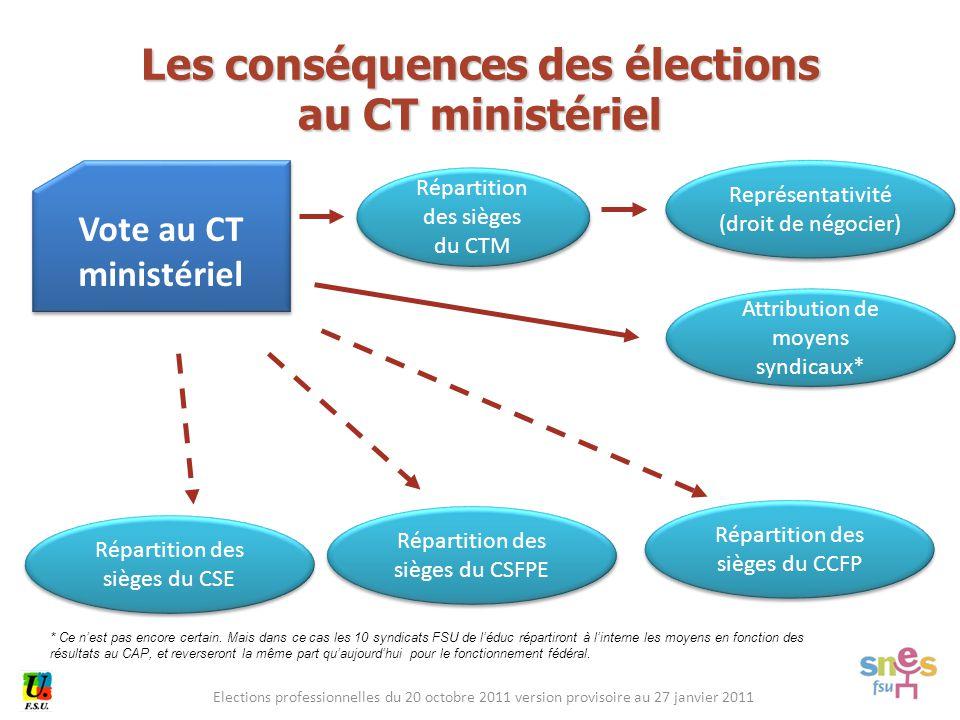 Elections professionnelles du 20 octobre 2011 version provisoire au 27 janvier 2011 Vote au CT ministériel Vote au CT ministériel Représentativité (dr