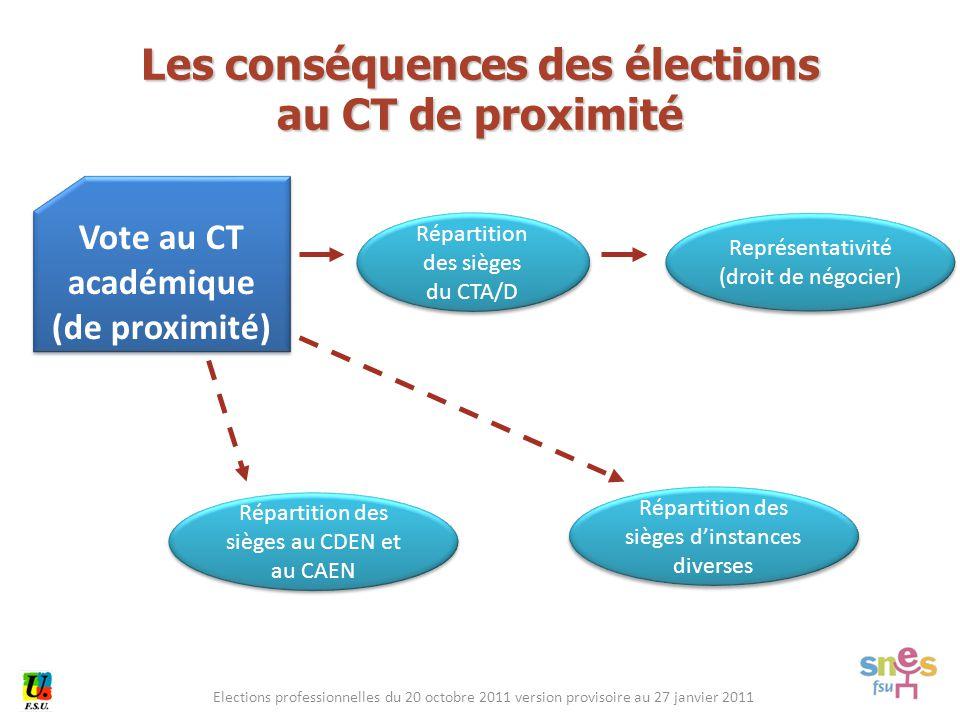 Elections professionnelles du 20 octobre 2011 version provisoire au 27 janvier 2011 Vote au CT académique (de proximité) Vote au CT académique (de pro