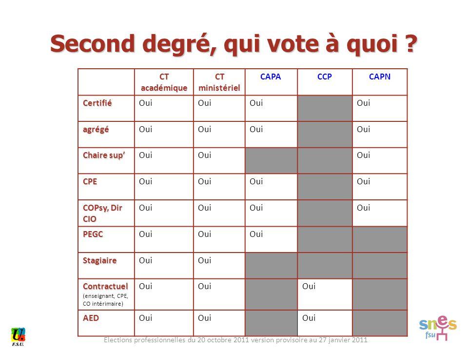 Elections professionnelles du 20 octobre 2011 version provisoire au 27 janvier 2011 CT académique CT ministériel CAPACCPCAPN CertifiéOui agrégé Chaire