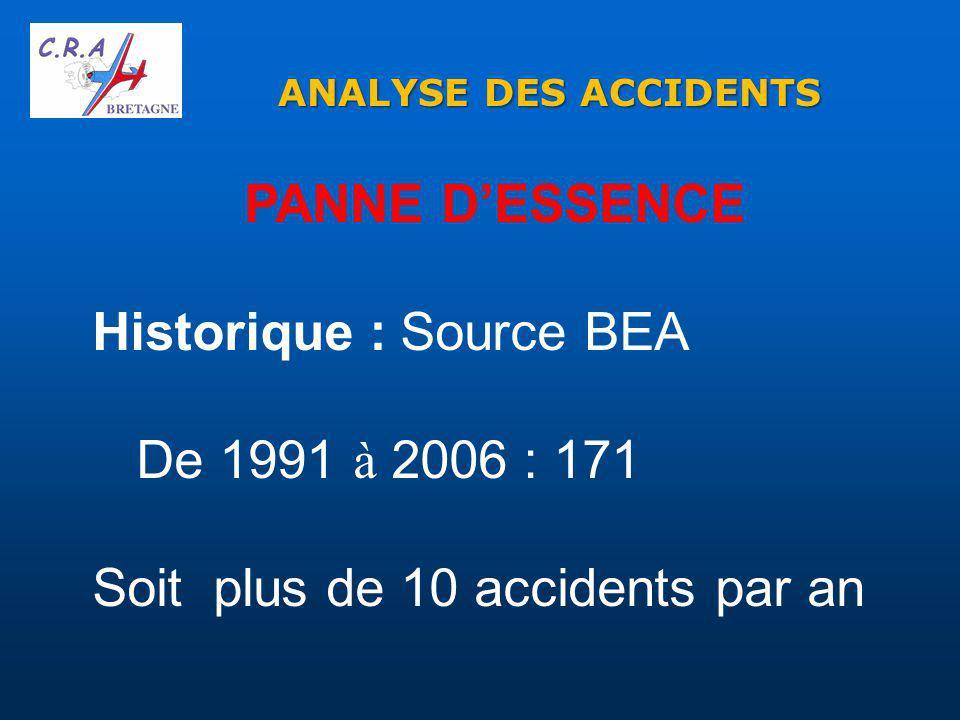 PANNE D'ESSENCE Historique : Source BEA De 1991 à 2006 : 171 Soit plus de 10 accidents par an ANALYSE DES ACCIDENTS