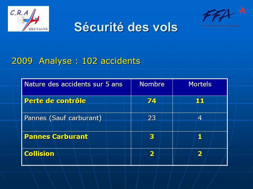 Sécurité des vols 2009 Analyse : 102 accidents Nature des accidents sur 5 ans NombreMortels Perte de contrôle 7411 Pannes (Sauf carburant) 234 Pannes Carburant 31 Collision22