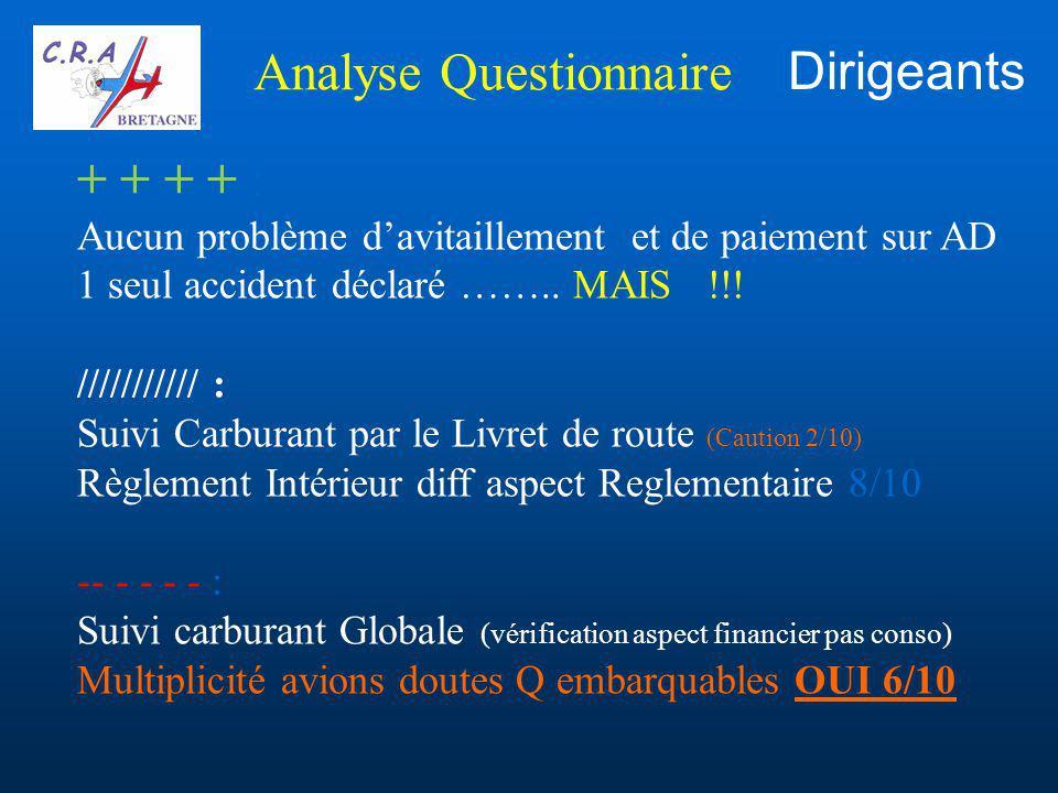 Analyse Questionnaire + + + + : Aucun problème d'avitaillement et de paiement sur AD 1 seul accident déclaré ……..