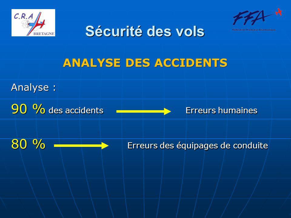 Sécurité des vols Analyse : 90 % des accidents Erreurs humaines 80 % Erreurs des équipages de conduite ANALYSE DES ACCIDENTS
