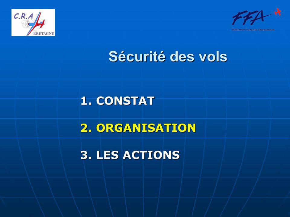 Sécurité des vols 1. CONSTAT 2. ORGANISATION 3. LES ACTIONS