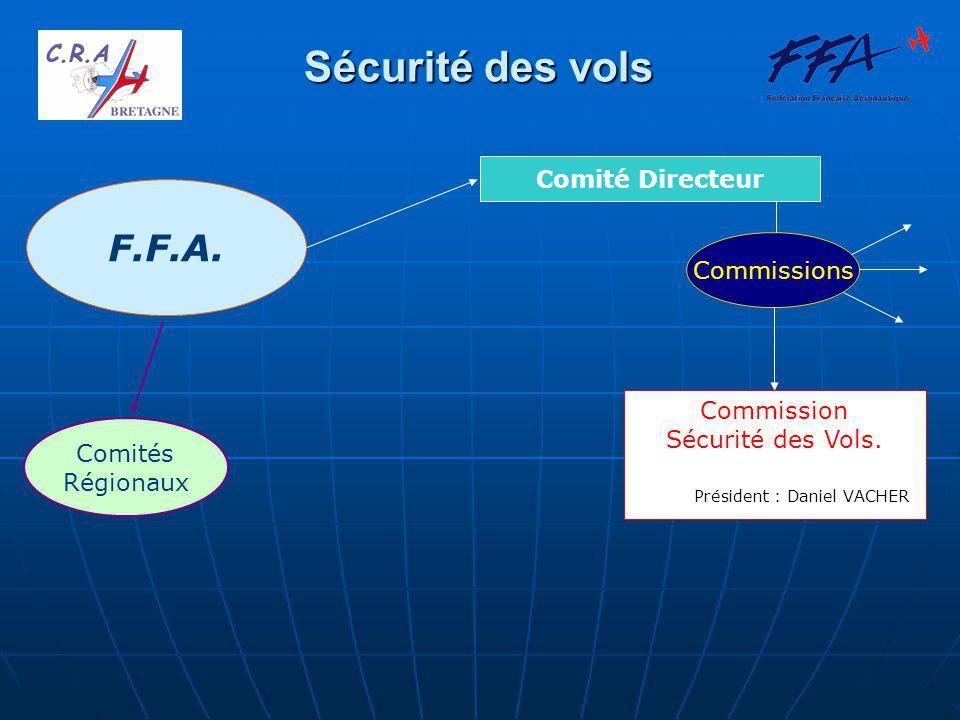F.F.A. Comités Régionaux Comité Directeur Commissions Commission Sécurité des Vols.