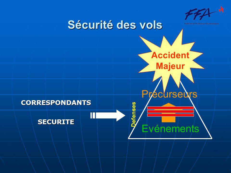 Sécurité des vols Evénements Précurseurs Accident Majeur Defenses CORRESPONDANTSSECURITE