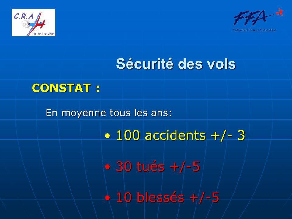 Sécurité des vols CONSTAT : En moyenne tous les ans: 100 accidents +/- 3 100 accidents +/- 3 30 tués +/-5 30 tués +/-5 10 blessés +/-5 10 blessés +/-5