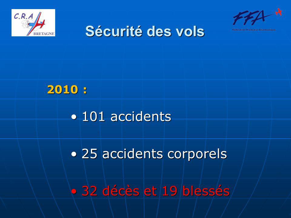 Statistiques 2010 AccidentsDécèsBlessés Avion AC FFA Pilote licencié FFA 152015 Avion privé Pilote licencié FFA 361 Pilote non licencié 763 TOTAL253219 ACCIDENTS CORPORELS