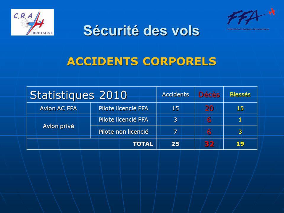 Sécurité des vols ANALYSE DES ACCIDENTS Sur 25 Accidents, on trouve notamment : FFA –7 en vol local –7 en vol de navigation –1 vol en solo supervisé –2 vols en double commande –1 vol en voltige –1 vol en Baptême de l'Air