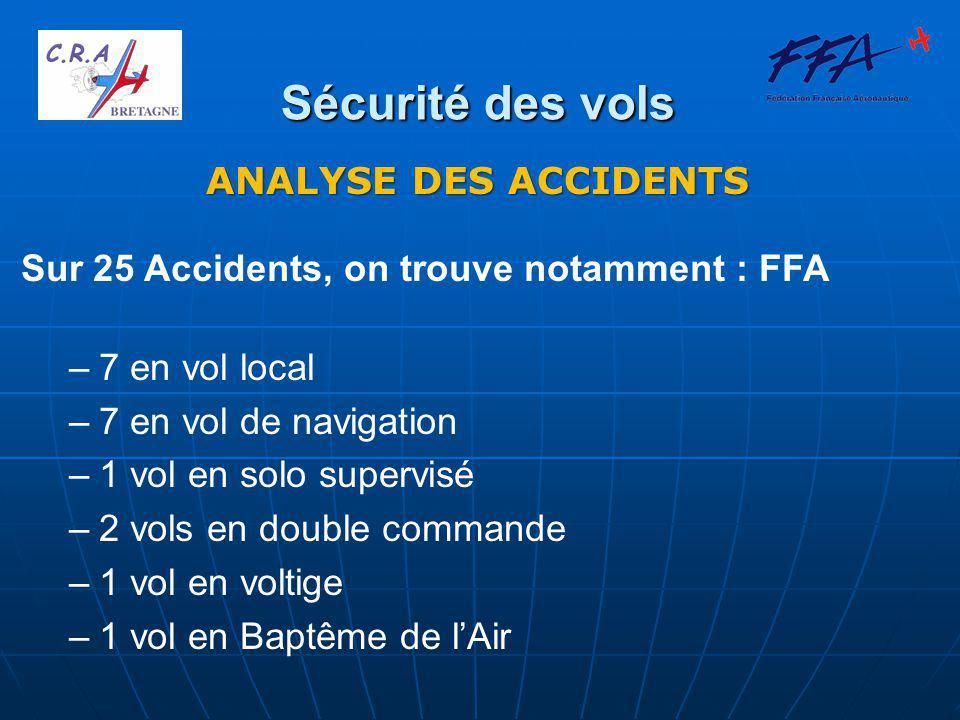 Sécurité des vols ANALYSE DES ACCIDENTS ACCIDENTS CORPORELS : 25 Pilotes